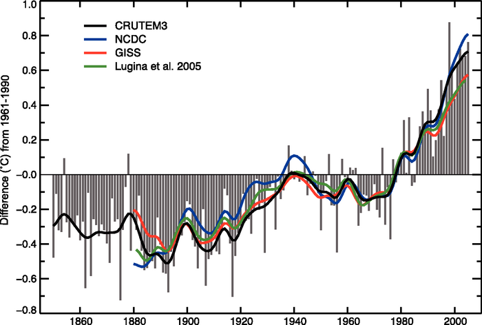 IPCC surface temperature record from 1850 to 2005